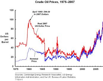 Crude Oil Prices 1975-2007
