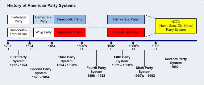 the history of the democratic and republican party system in america Jefferson, madison and james monroe (1758-1831) were the only democratic-republicans ever to become us presidents, as the party divided into competing factions in the 1820s.